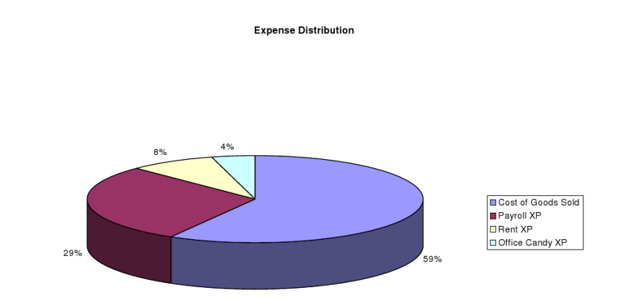 Hypothetical Inc Expenses - 3D Pie Chart