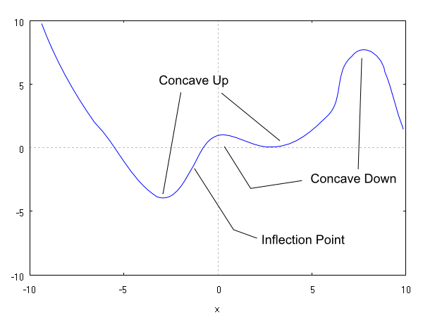 Concavity and Inflection Points