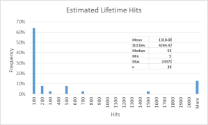 Histogram of lifetime blog hits